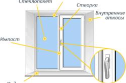 Схема конструкции пластикового окна