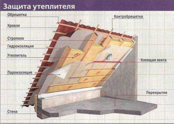 Схема кровельного пирога мансарды с утеплителем