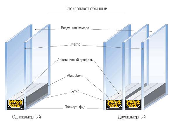 Наиболее востребованным среди покупателей остаются двухкамерный стеклопакет – конструкция, включающая три стекла, разделенные двумя дистанционными рамками.