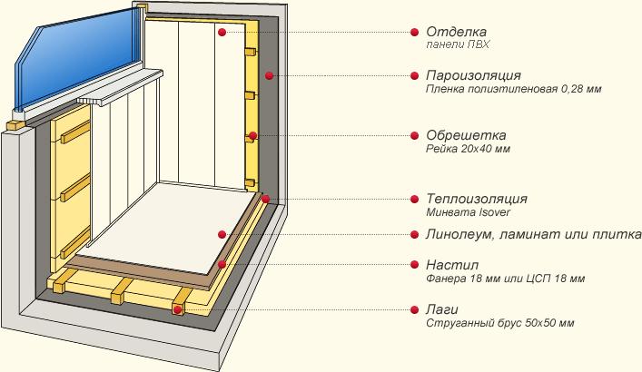 Отделка стен балкона панелями ПВХ