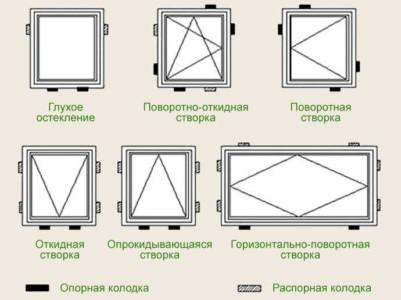 Схема монтажа деревянного окна с применением монтажных колодок