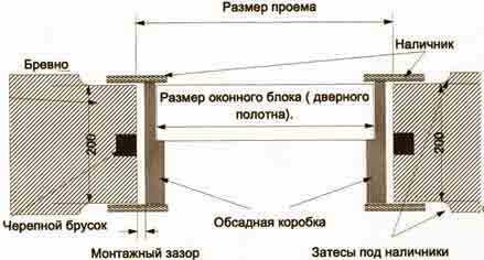 Схема монтажа деревянных окон
