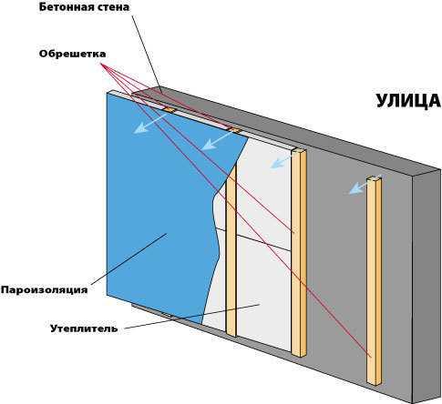 Классическая схема утепления балкона