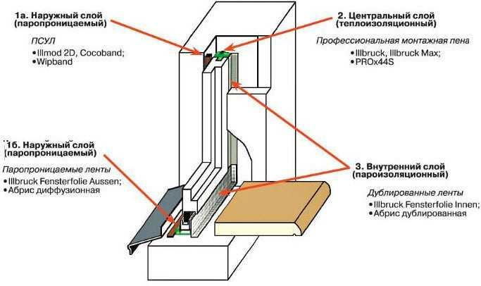 Схема качественного монтажа оконных конструкций: 1) наружный слой, 2) центральный слой, 3) внутренний слой.