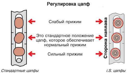 Схема регулировки цапф (запорных элементов).