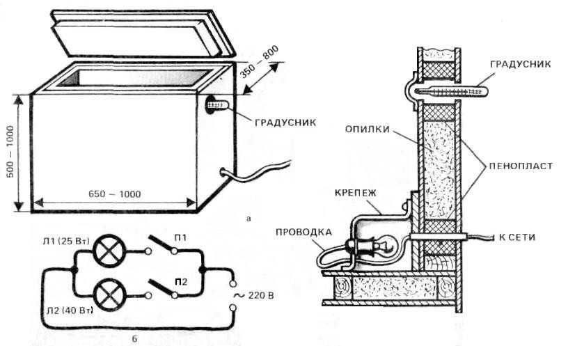 Схема устройства ящика для хранения картофеля