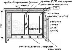 Схема ящика с обогревом