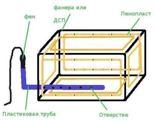 Схема изготовления ящика для хранения картофеля зимой на балконе
