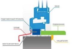 Принципиальная схема установки подоконника