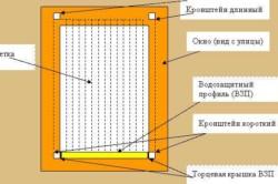 Схема москитной сетки