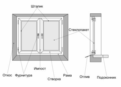 Схема окна из металлопластика