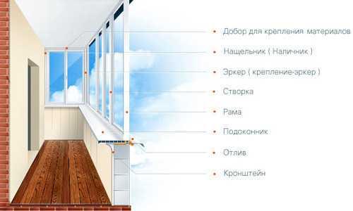Схема устройства остекления балкона.