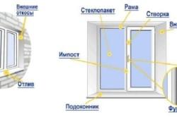Схема расположения основных элементов окна