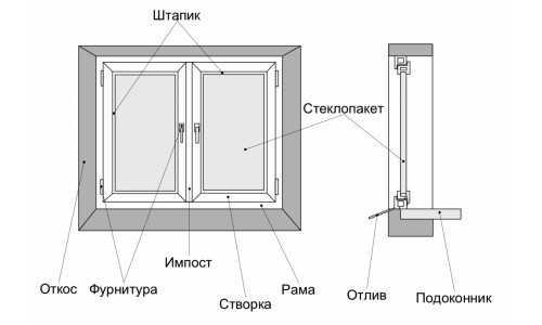 Схема окна