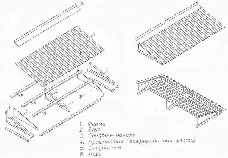 Элементы для крыши балкона