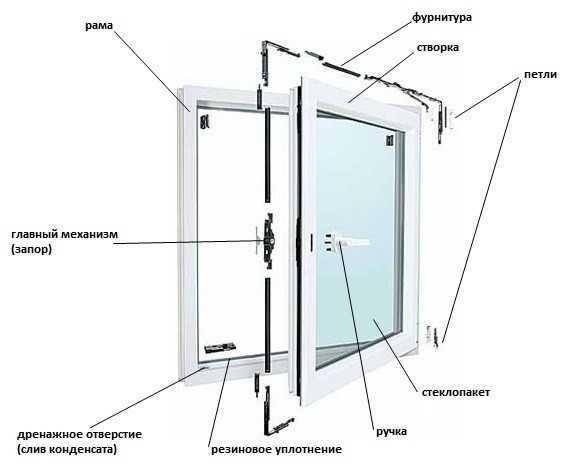 Фурнитура для пластикового окна