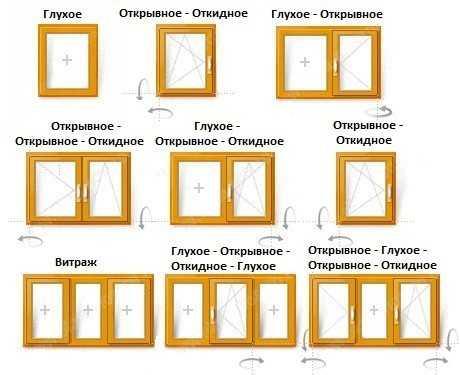 На сегодняшний день существует огромное количество разнообразных решений окон. Их классифицируют в зависимости от материала, из которого они изготавливаются, типа открывания, конструкции стеклопакета и многих других особенностей.