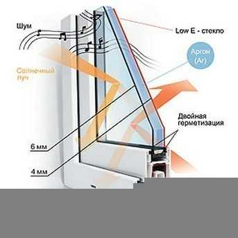 Класификация стеклопакетов