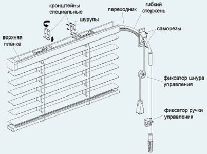 Схема монтажа жалюзи
