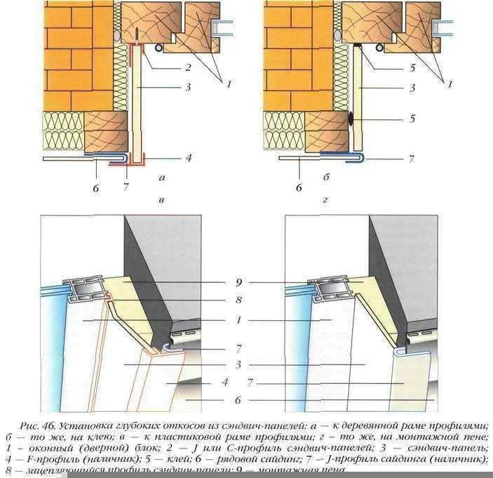 Схема установки глубоких откосов
