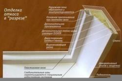 Схема откоса в разрезе