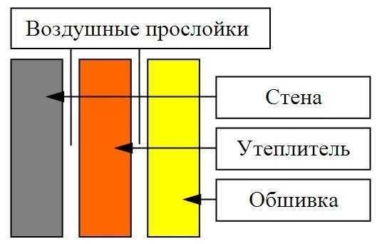 Схема правильного утепления балкона