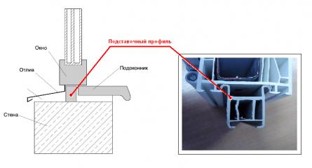 Крепление осуществляется со всех 4 сторон оконной рамы через каждые 70 см .