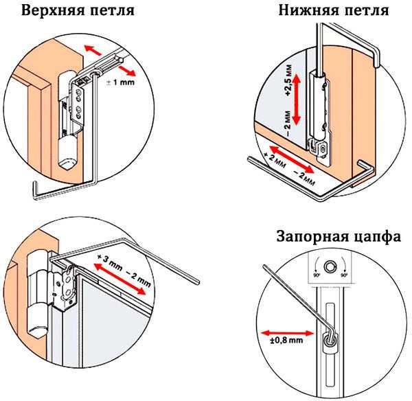Схема регулировки балконной двери