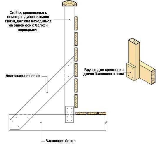Схема крепления деревянного ограждения