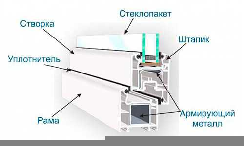 Схема металлопластикового окна