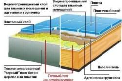 Термоматы на стеклосетке