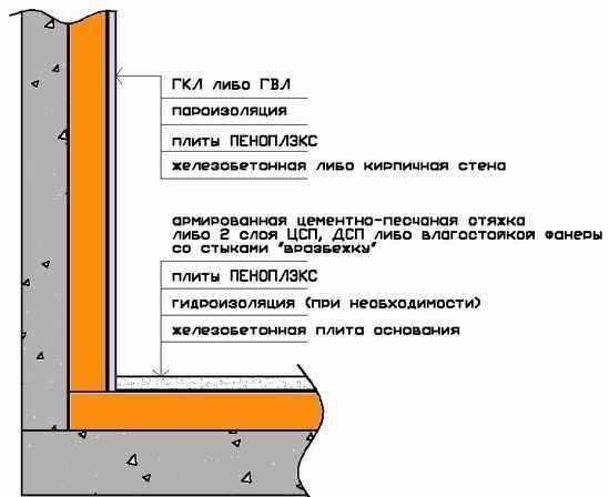 Схема отделки балкона гипсокартоном
