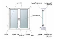 shema plastikovye okna