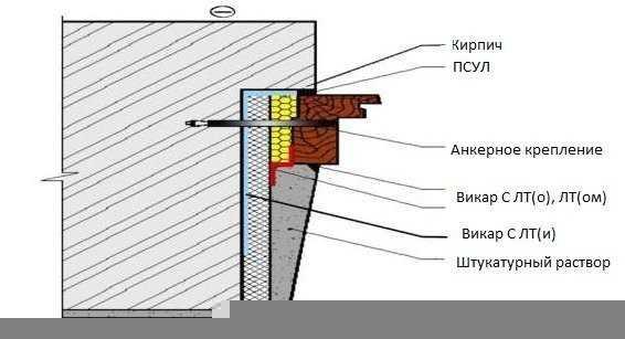 Схема штукатурного откоса