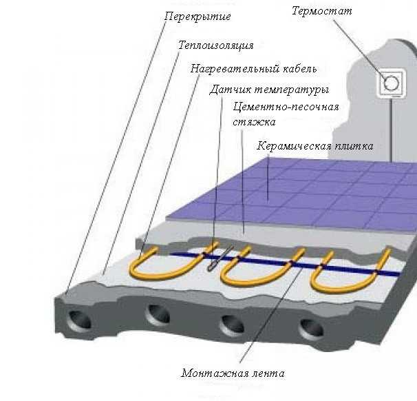 Схема теплого пола на балконе