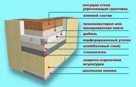Схема утепление балкона