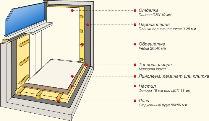 Схема внутренней отделки балкона