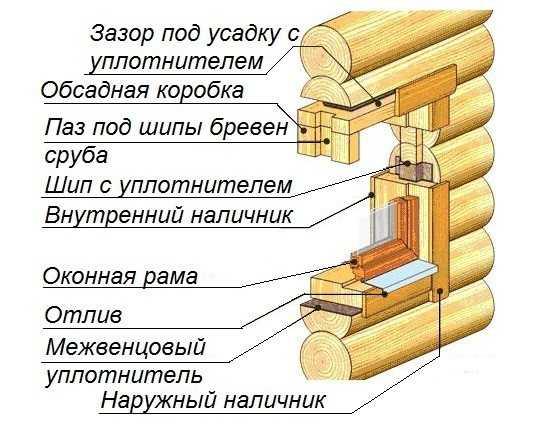 Схема конструкции обсады оконного проема в деревянном доме