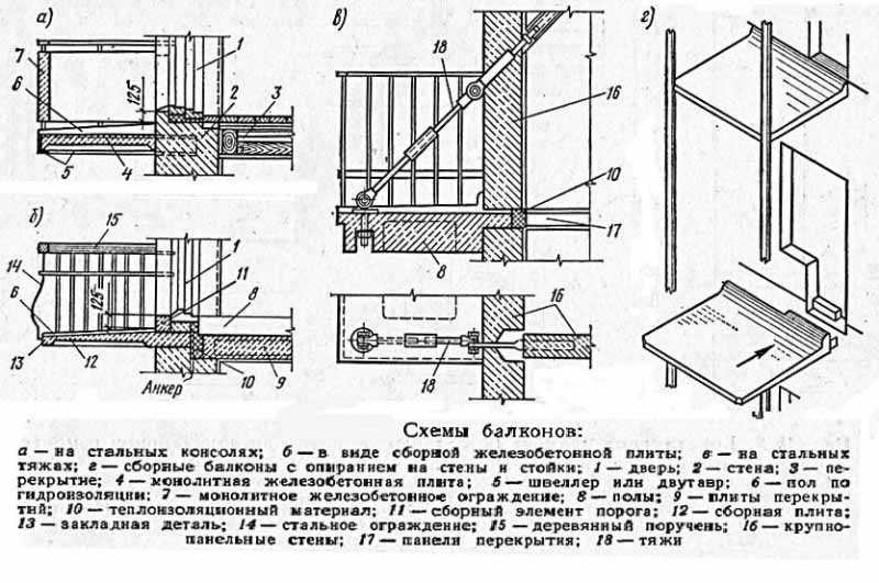 Схемы балконов