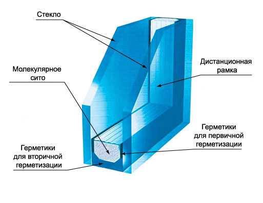 Пустота между стеклами заполнена сухим воздухом или инертным газом. Такая конструкция способствует лучшей теплоизоляции и звукополгощению. Зазор между стеклами обычно находится в пределах от 6 до 25 мм.