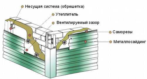 Монтаж сайдинга