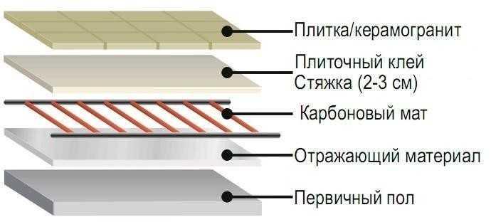 В стержневом поле нагревательными элементами являются гибкие стержни, которые идеальны для укладки в стяжку или в плиточный клей на 2-3 см.