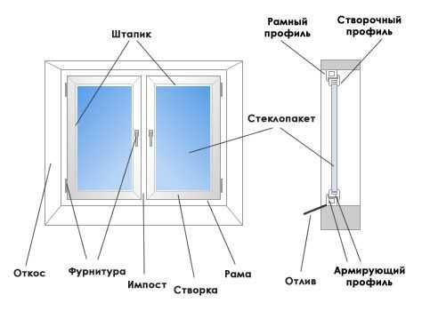 Описание конструкции окна