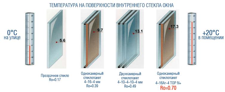 Температура на поверхности внутреннего стекла окна