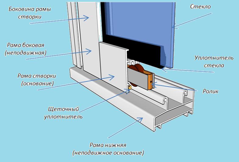 Заметьте, что остекление балкона должно быть предварительно утверждено в БТИ.