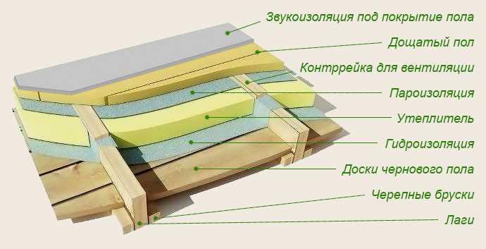Советы при монтаже деревянных теплых полов : 1. Все материалы следует тщательно защищать от попадания влаги. 2. Распределение нагревательного кабеля по площади обогрева должно быть равномерным. 3. В качестве покрытия использовать древесину толщиной не больше 22 мм (у мягких пород) и 24 мм (у твердых пород). 4.Толстые ковры, укладываемые на пол, не должны полностью накрывать всю обогреваемую поверхность.
