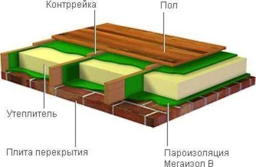 Схема утепление пола чердака
