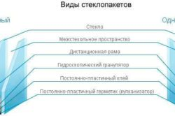 Конструкция стеклопакета однокамерного и двухкамерного