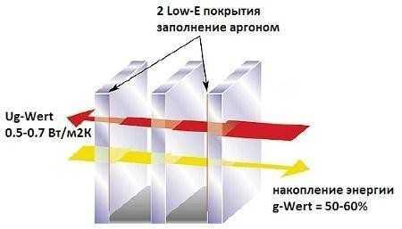 Заполнение пространства между стеклами особым газом, как криптон или ксенон, способствует улучшению его теплоизоляционных характеристик.