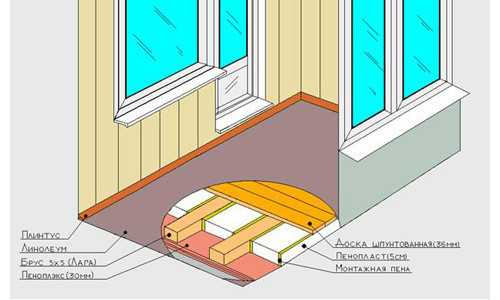Схема утепления пола балкона